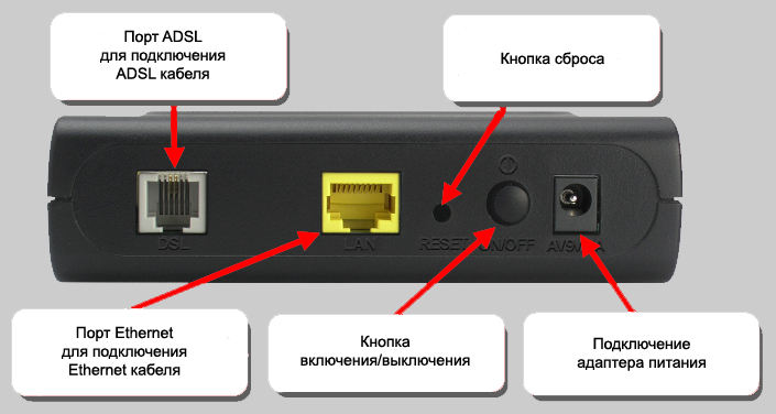 d-link dsl-2500u со сплиттером: