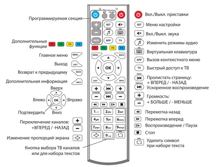 инструкция к пульту управления телевизора